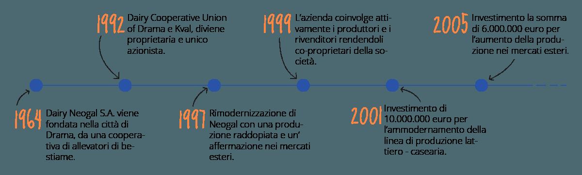 linea del tempo azienda neogal grecia